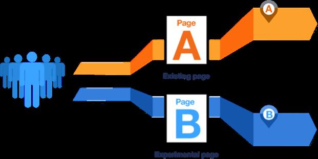 L'A/B testing en quelques mots